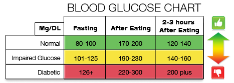 blood-sugar-chart