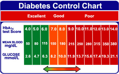 diabetic-blood-sugar-levels-wl7vxyhv